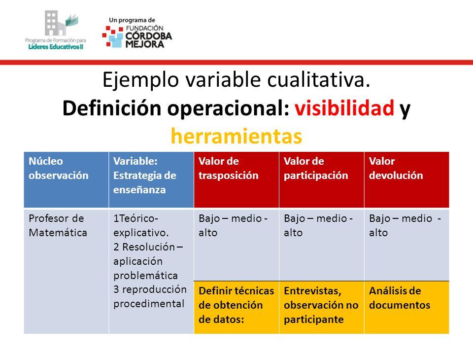 Ejemplo variable cualitativa. Definición operacional: visibilidad y herramientas Núcleo observación Variable: Estrategia de enseñanza Valor de traspos
