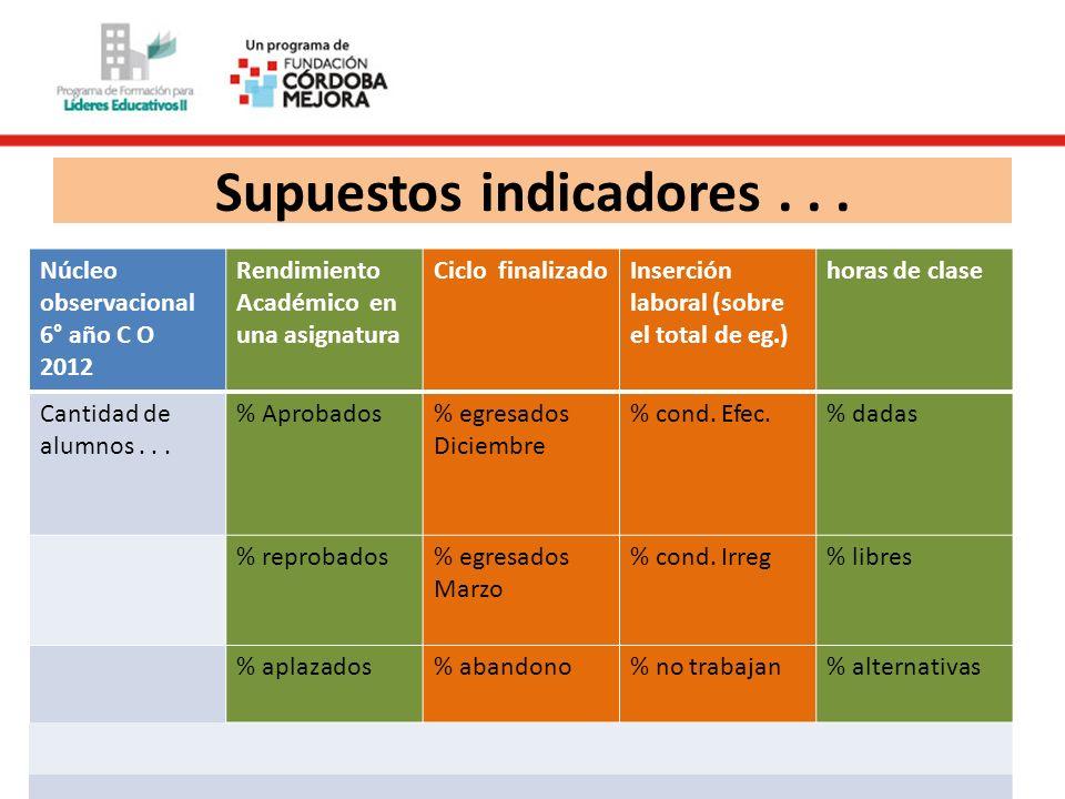 Supuestos indicadores... Núcleo observacional 6° año C O 2012 Rendimiento Académico en una asignatura Ciclo finalizadoInserción laboral (sobre el tota