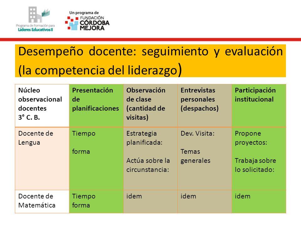 Desempeño docente: seguimiento y evaluación (la competencia del liderazgo ) Núcleo observacional docentes 3° C. B. Presentación de planificaciones Obs
