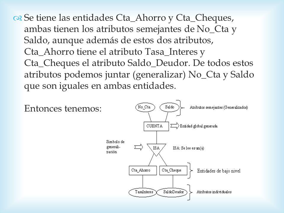 Se tiene las entidades Cta_Ahorro y Cta_Cheques, ambas tienen los atributos semejantes de No_Cta y Saldo, aunque además de estos dos atributos, Cta_Ahorro tiene el atributo Tasa_Interes y Cta_Cheques el atributo Saldo_Deudor.
