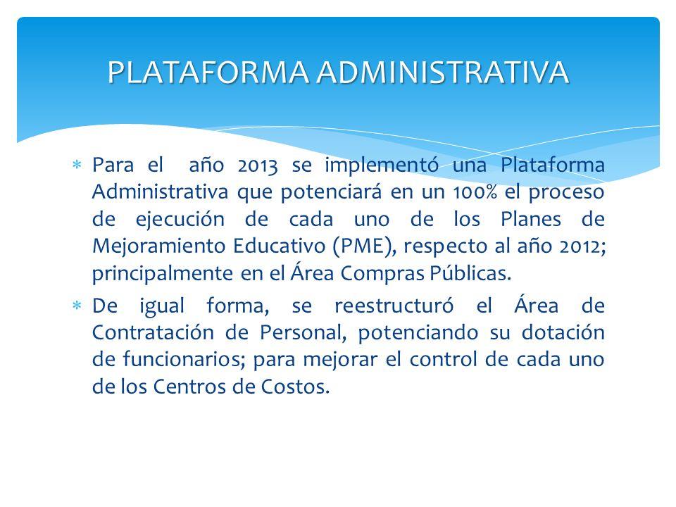 PLATAFORMA ADMINISTRATIVA Para el año 2013 se implementó una Plataforma Administrativa que potenciará en un 100% el proceso de ejecución de cada uno d