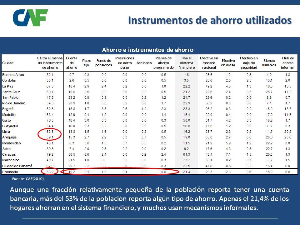 Instrumentos de ahorro utilizados Ahorro e instrumentos de ahorro Fuente: CAF(2010) Aunque una fracción relativamente pequeña de la población reporta tener una cuenta bancaria, más del 53% de la población reporta algún tipo de ahorro.