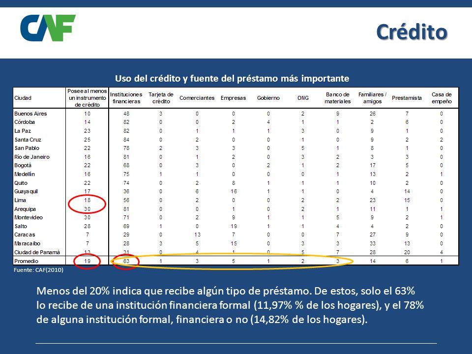 Crédito Uso del crédito y fuente del préstamo más importante Fuente: CAF(2010) Menos del 20% indica que recibe algún tipo de préstamo.