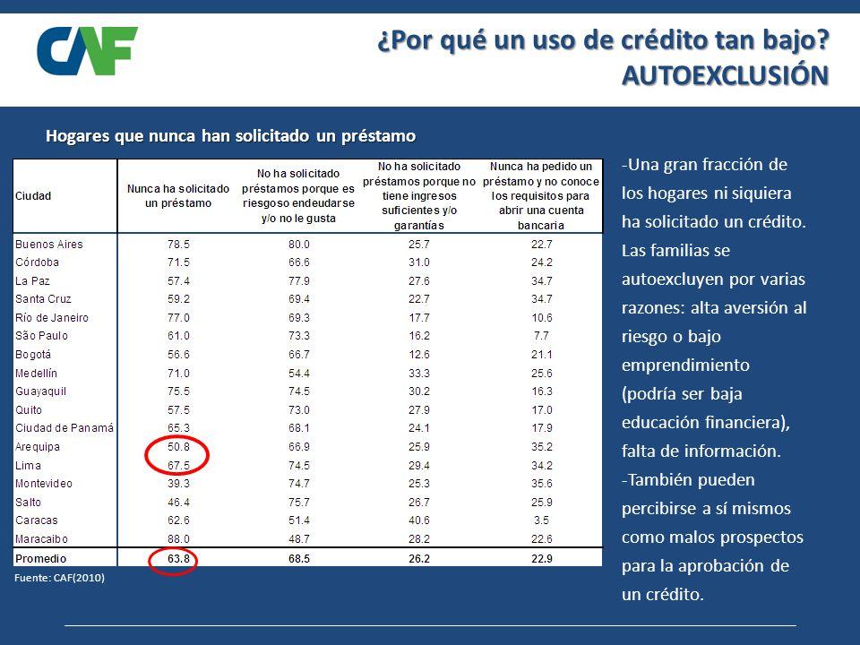 Hogares que nunca han solicitado un préstamo Fuente: CAF(2010) -Una gran fracción de los hogares ni siquiera ha solicitado un crédito.