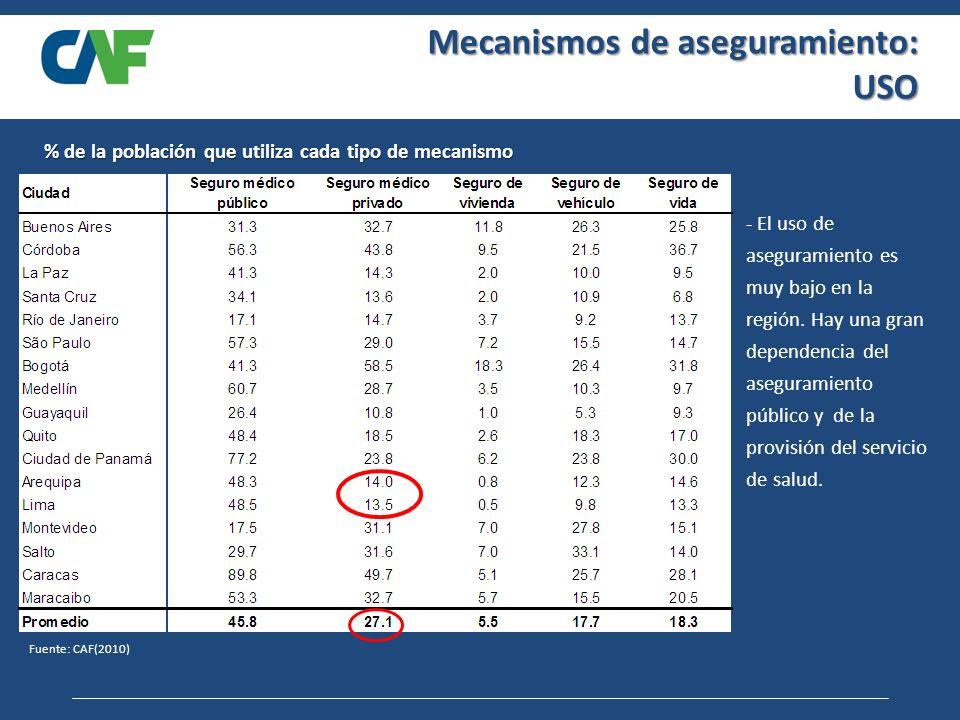 Mecanismos de aseguramiento: USO Fuente: CAF(2010) - El uso de aseguramiento es muy bajo en la región.