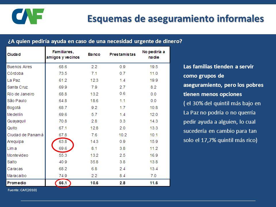 Esquemas de aseguramiento informales Fuente: CAF(2010) ¿A quien pediría ayuda en caso de una necesidad urgente de dinero.