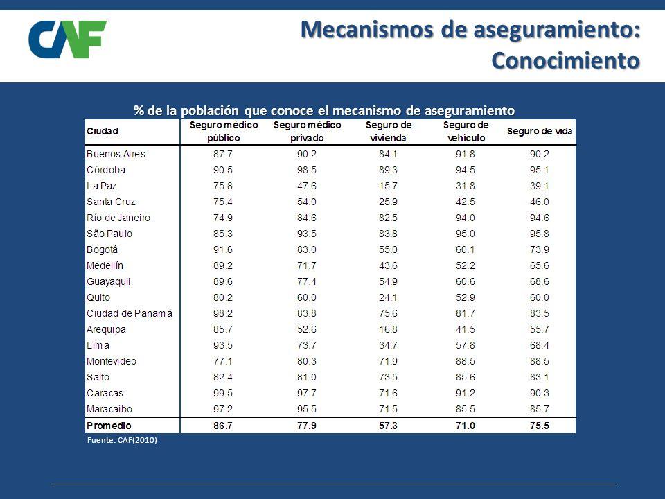 Mecanismos de aseguramiento: Conocimiento Fuente: CAF(2010) % de la población que conoce el mecanismo de aseguramiento