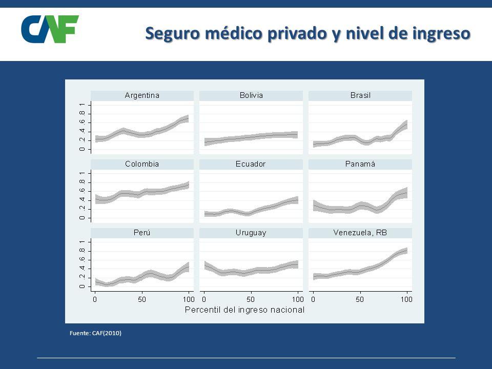 Seguro médico privado y nivel de ingreso Fuente: CAF(2010)
