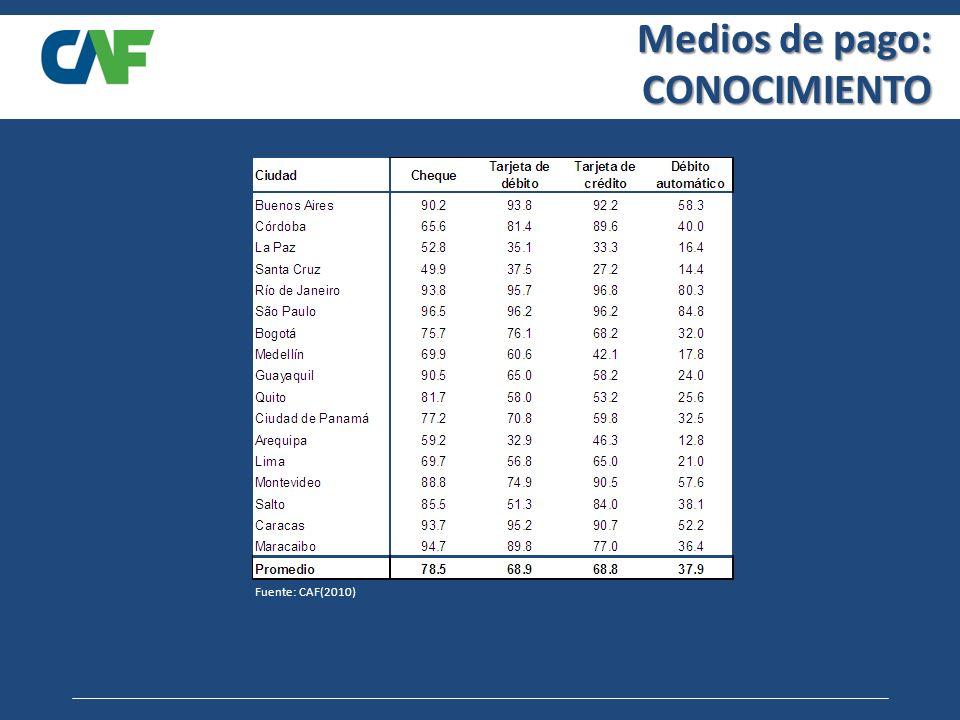 Medios de pago: CONOCIMIENTO Fuente: CAF(2010)