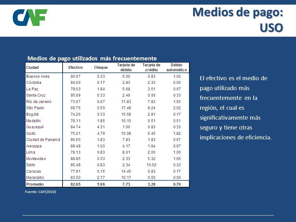 Medios de pago: USO Fuente: CAF(2010) Medios de pago utilizados más frecuentemente El efectivo es el medio de pago utilizado más frecuentemente en la región, el cual es significativamente más seguro y tiene otras implicaciones de eficiencia.