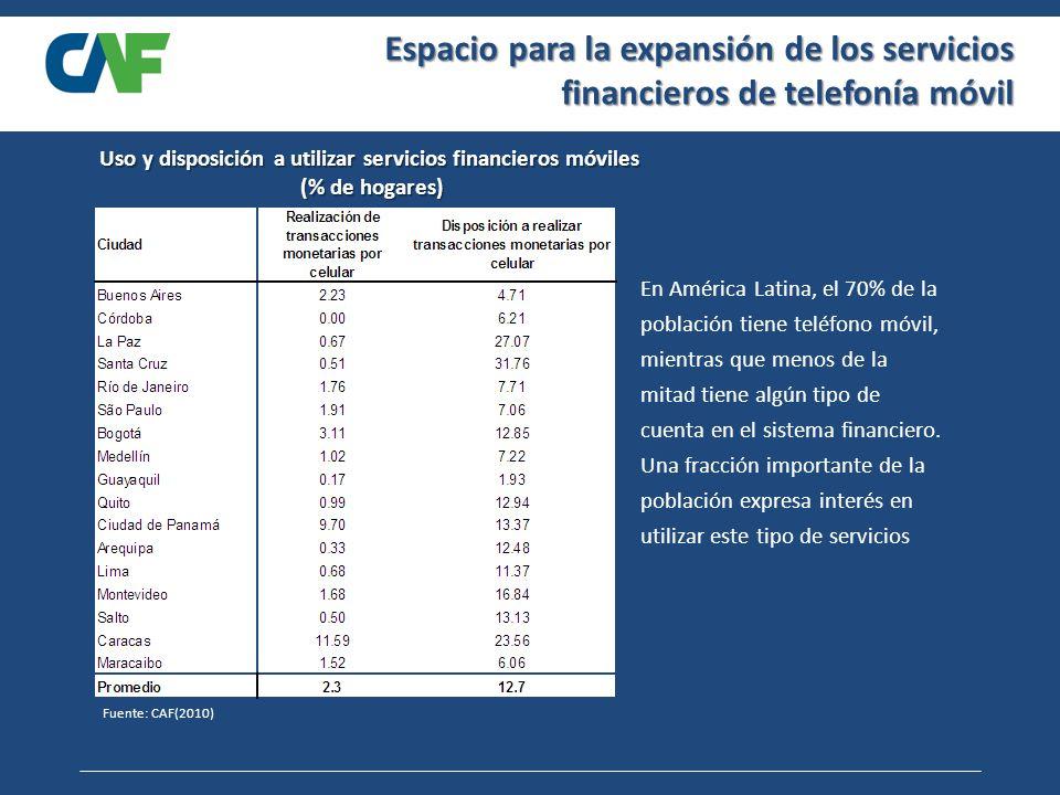 Espacio para la expansión de los servicios financieros de telefonía móvil Fuente: CAF(2010) Uso y disposición a utilizar servicios financieros móviles (% de hogares) (% de hogares) En América Latina, el 70% de la población tiene teléfono móvil, mientras que menos de la mitad tiene algún tipo de cuenta en el sistema financiero.