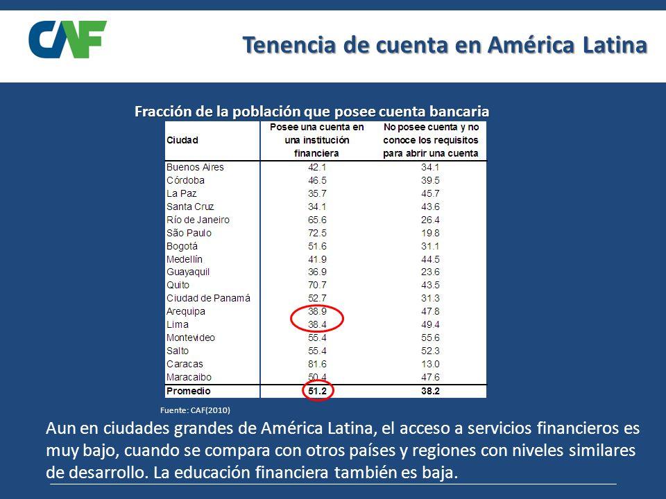 Tenencia de cuenta en América Latina Fracción de la población que posee cuenta bancaria Aun en ciudades grandes de América Latina, el acceso a servicios financieros es muy bajo, cuando se compara con otros países y regiones con niveles similares de desarrollo.