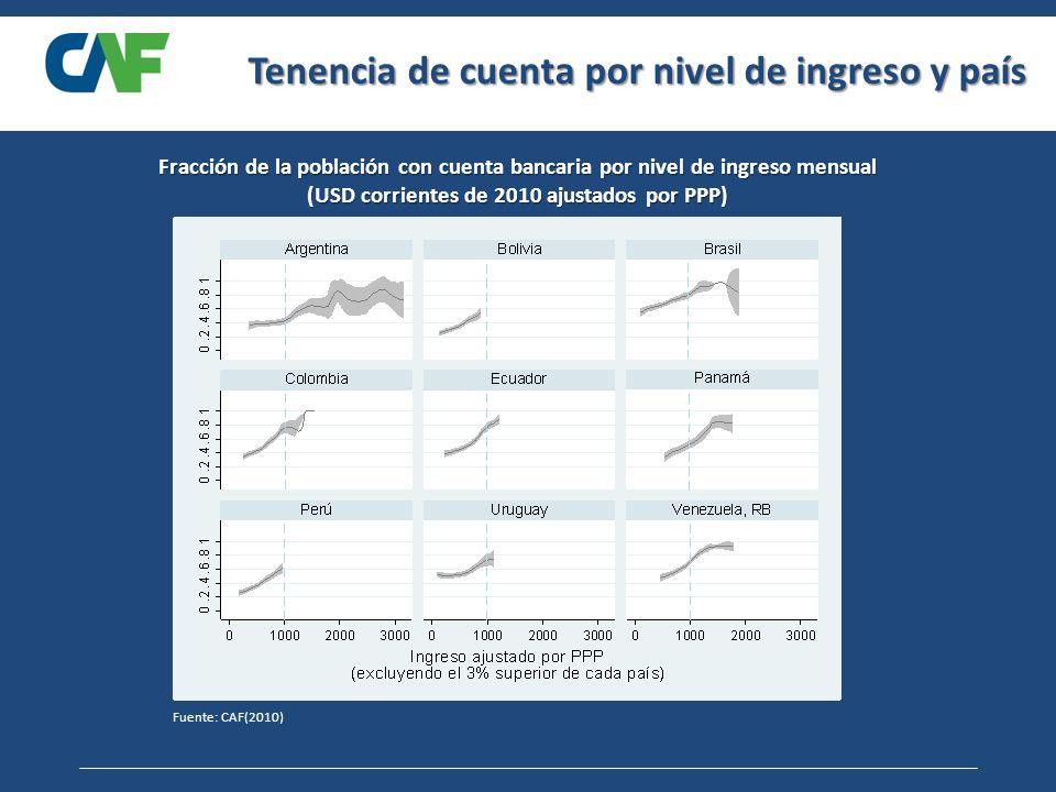 Tenencia de cuenta por nivel de ingreso y país Fracción de la población con cuenta bancaria por nivel de ingreso mensual (USD corrientes de 2010 ajustados por PPP) Fuente: CAF(2010)