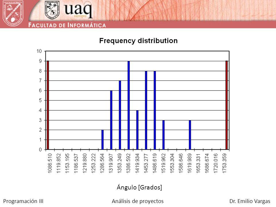 Programación III Análisis de proyectos Dr. Emilio Vargas Ángulo [Grados]