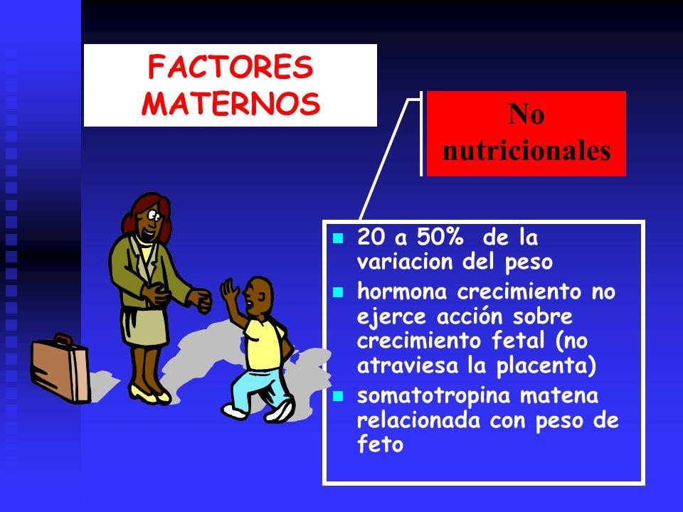 FACTORES MATERNOS 20 a 50% de la variacion del peso hormona crecimiento no ejerce acción sobre crecimiento fetal (no atraviesa la placenta) somatotropina matena relacionada con peso de feto No nutricionales