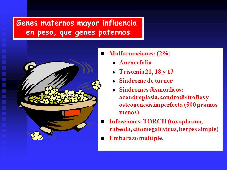 + Malformaciones: (2%) Anencefalia Trisomia 21, 18 y 13 Sindrome de turner Sindromes dismorficos: acondroplasia, condrodistrofias y osteogenesis imperfecta (500 gramos menos) Infecciones: TORCH (toxoplasma, rubeola, citomegalovirus, herpes simple) Embarazo multiple.