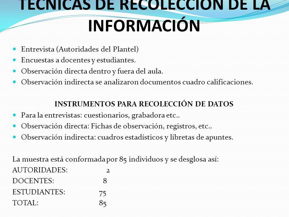 TÉCNICAS DE RECOLECCIÓN DE LA INFORMACIÓN Entrevista (Autoridades del Plantel) Encuestas a docentes y estudiantes. Observación directa dentro y fuera