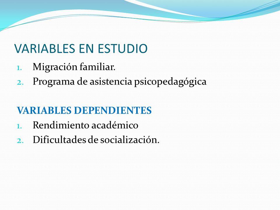 VARIABLES EN ESTUDIO 1. Migración familiar. 2. Programa de asistencia psicopedagógica VARIABLES DEPENDIENTES 1. Rendimiento académico 2. Dificultades