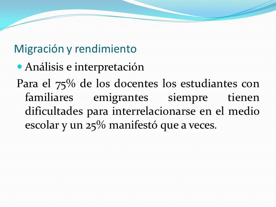 Migración y rendimiento Análisis e interpretación Para el 75% de los docentes los estudiantes con familiares emigrantes siempre tienen dificultades pa
