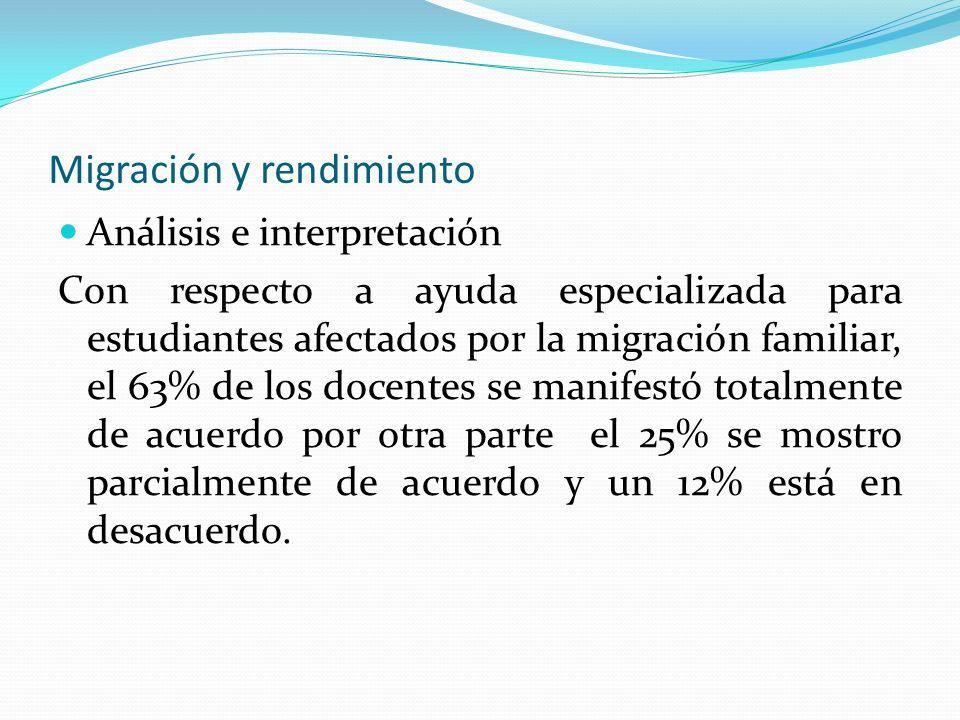 Migración y rendimiento Análisis e interpretación Con respecto a ayuda especializada para estudiantes afectados por la migración familiar, el 63% de l