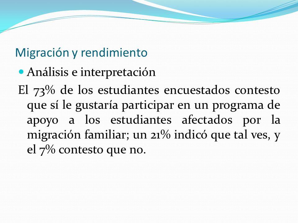 Migración y rendimiento Análisis e interpretación El 73% de los estudiantes encuestados contesto que sí le gustaría participar en un programa de apoyo