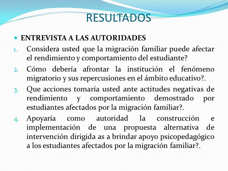 RESULTADOS ENTREVISTA A LAS AUTORIDADES 1. Considera usted que la migración familiar puede afectar el rendimiento y comportamiento del estudiante? 2.
