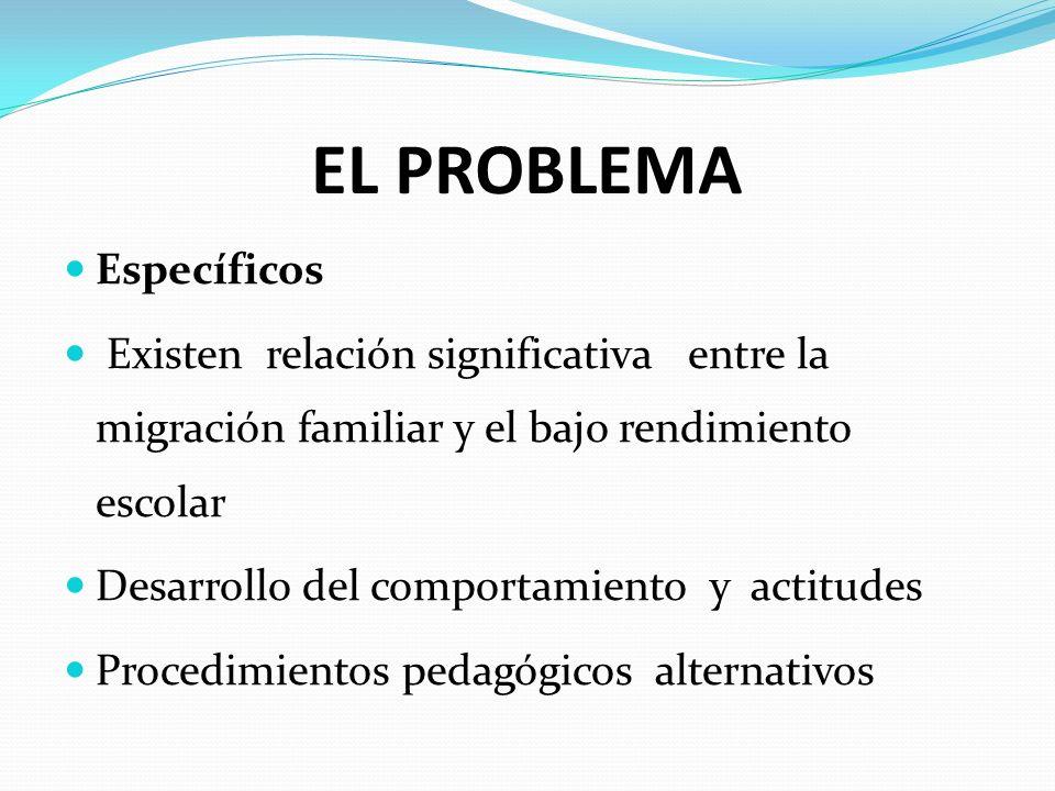 EL PROBLEMA Específicos Existen relación significativa entre la migración familiar y el bajo rendimiento escolar Desarrollo del comportamiento y actit