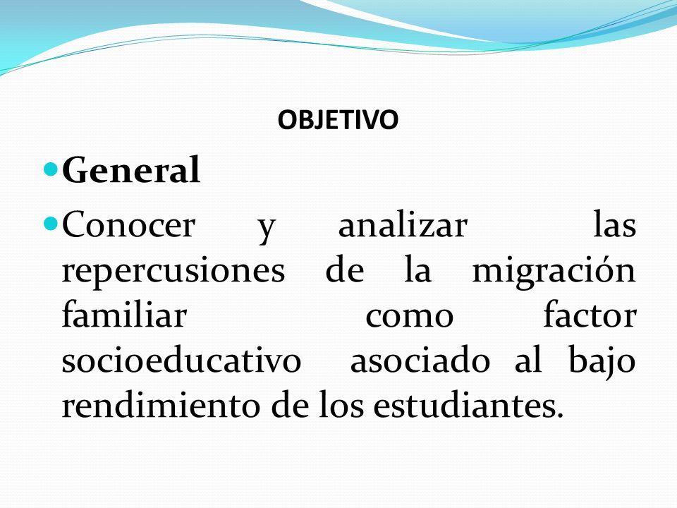 OBJETIVO General Conocer y analizar las repercusiones de la migración familiar como factor socioeducativo asociado al bajo rendimiento de los estudian