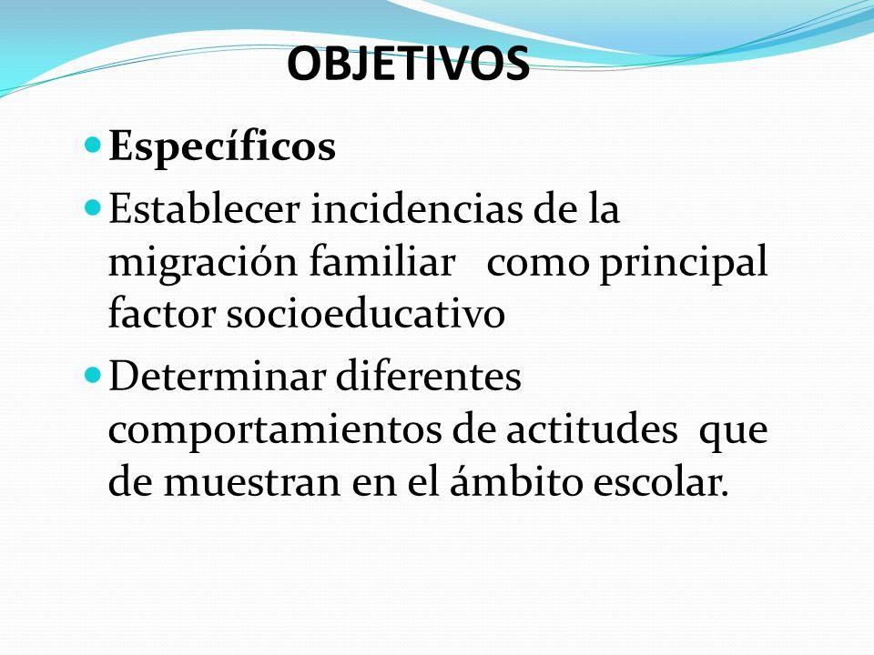 OBJETIVOS Específicos Establecer incidencias de la migración familiar como principal factor socioeducativo Determinar diferentes comportamientos de ac