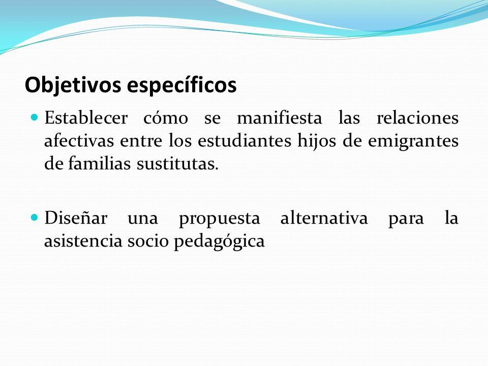 Objetivos específicos Establecer cómo se manifiesta las relaciones afectivas entre los estudiantes hijos de emigrantes de familias sustitutas. Diseñar