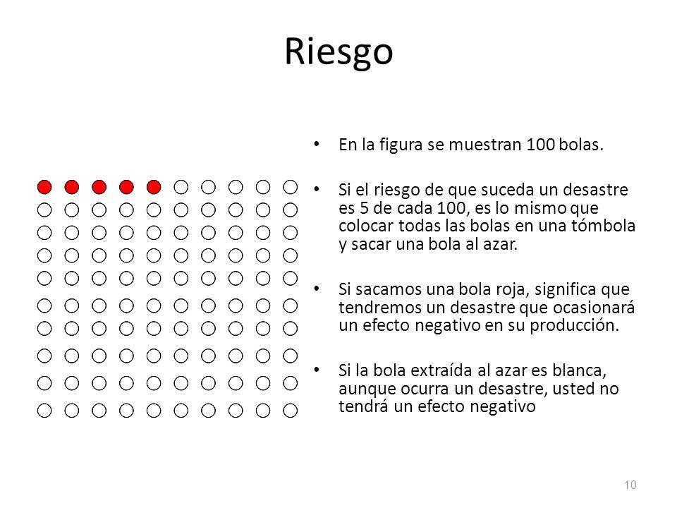 Riesgo En la figura se muestran 100 bolas. Si el riesgo de que suceda un desastre es 5 de cada 100, es lo mismo que colocar todas las bolas en una tóm
