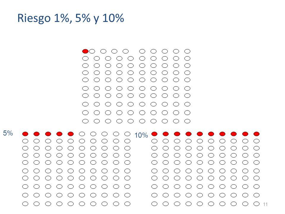 11 5% 10% Riesgo 1%, 5% y 10%