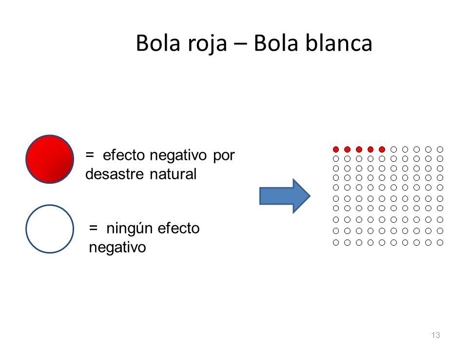 13 Bola roja – Bola blanca = efecto negativo por desastre natural = ningún efecto negativo