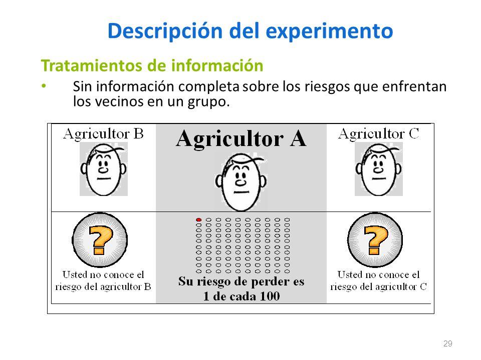 Descripción del experimento Tratamientos de información Sin información completa sobre los riesgos que enfrentan los vecinos en un grupo. 29
