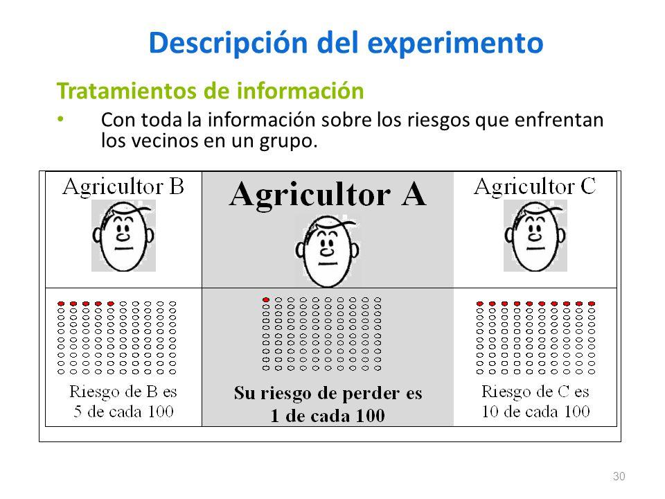 Descripción del experimento Tratamientos de información Con toda la información sobre los riesgos que enfrentan los vecinos en un grupo. 30
