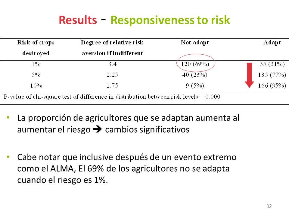 32 Results - Responsiveness to risk La proporción de agricultores que se adaptan aumenta al aumentar el riesgo cambios significativos Cabe notar que i