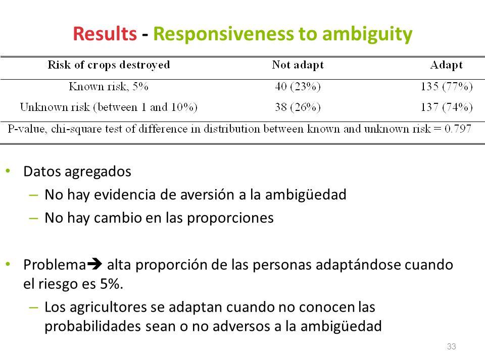 33 Results - Responsiveness to ambiguity Datos agregados – No hay evidencia de aversión a la ambigüedad – No hay cambio en las proporciones Problema a