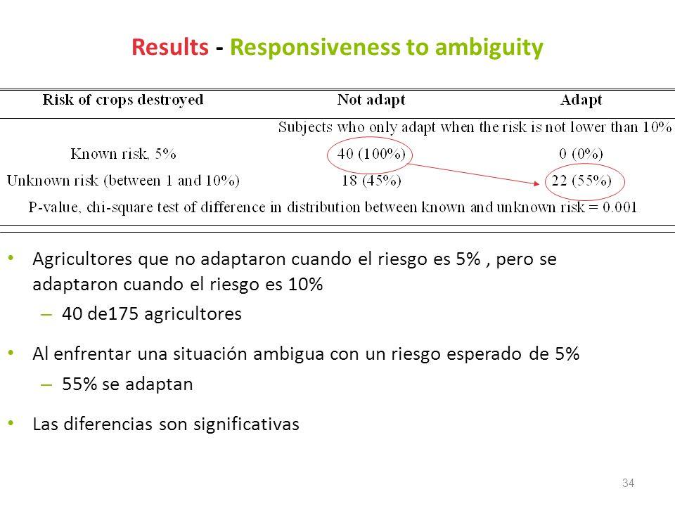 34 Results - Responsiveness to ambiguity Agricultores que no adaptaron cuando el riesgo es 5%, pero se adaptaron cuando el riesgo es 10% – 40 de175 ag