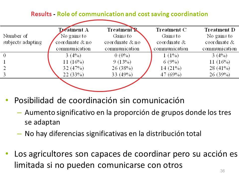 36 Results - Role of communication and cost saving coordination Posibilidad de coordinación sin comunicación – Aumento significativo en la proporción