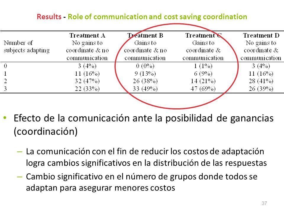 37 Results - Role of communication and cost saving coordination Efecto de la comunicación ante la posibilidad de ganancias (coordinación) – La comunic