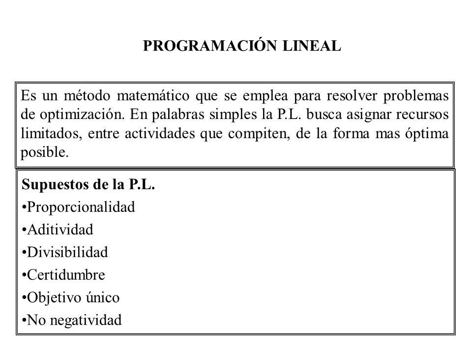 Problemas típicos Problema del transporte Problema de flujo con coste mínimo en red Problema de asignación Problema de la mochila (knapsack) Problema del emparejamiento (matching) Problema del recubrimiento (set-covering) Problema del empaquetado (set-packing) Problema de partición (set-partitioning) Problema del coste fijo (fixed-charge) Problema del viajante (TSP) Problema de rutas óptimas