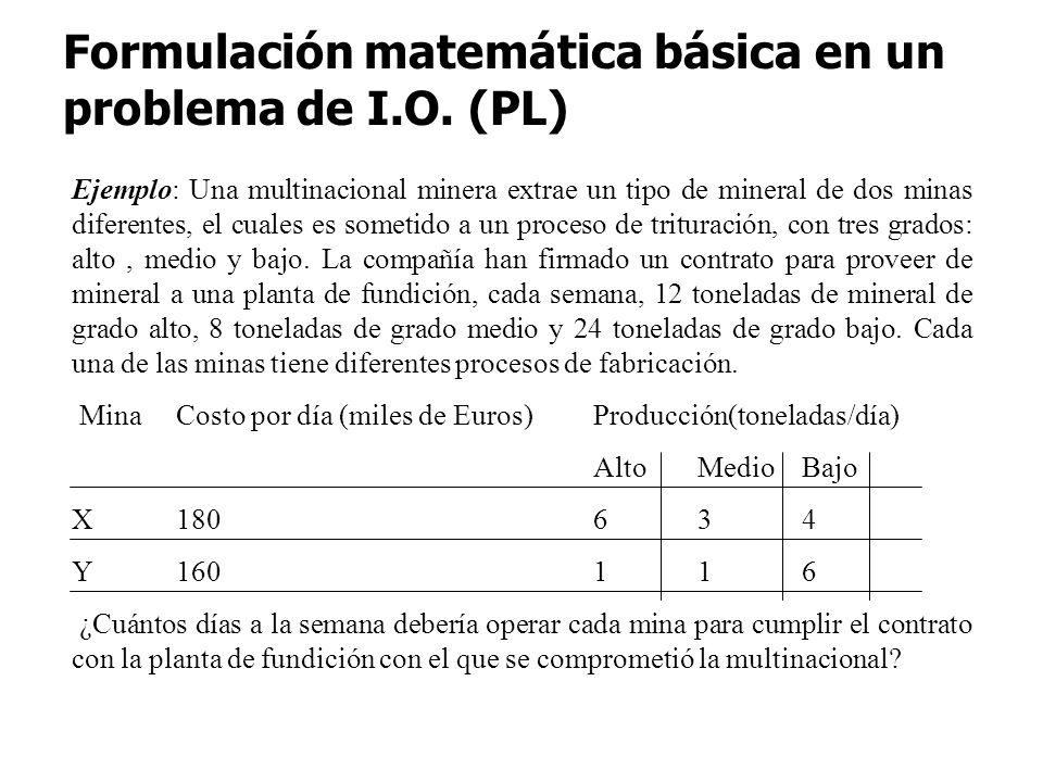 Algunas reflexiones El ejercicio anterior plantea un PROBLEMA DE DECISIÓN Se ha tomado una situación real y se ha construido su equivalente matemático MODELO MATEMÁTICO Durante la formulación del modelo matemático se considera el método cuantitativo que (esperanzadamente) nos permitirá resolver el modelo numéricamente ALGORITMO El algoritmo es un conjunto de instrucciones que siguiendo de manera gradual producen una solución numérica Otra definición de I.O.