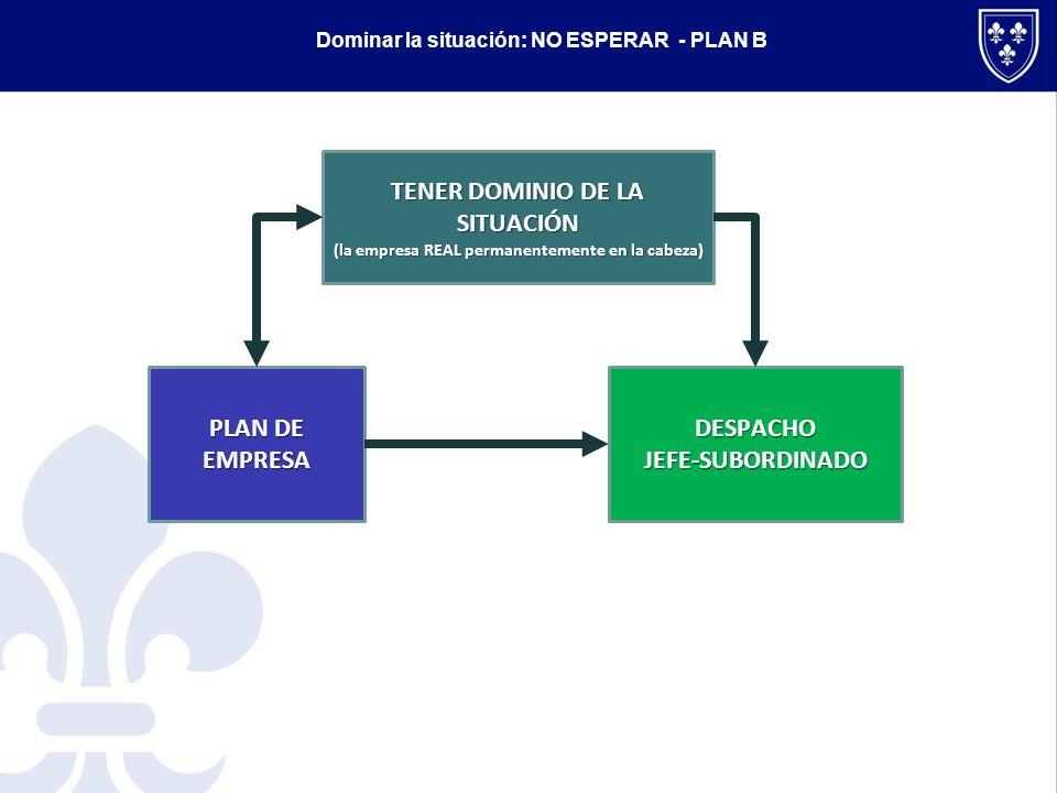 TENER DOMINIO DE LA SITUACIÓN (la empresa REAL permanentemente en la cabeza) DESPACHOJEFE-SUBORDINADO PLAN DE EMPRESA Dominar la situación: NO ESPERAR - PLAN B