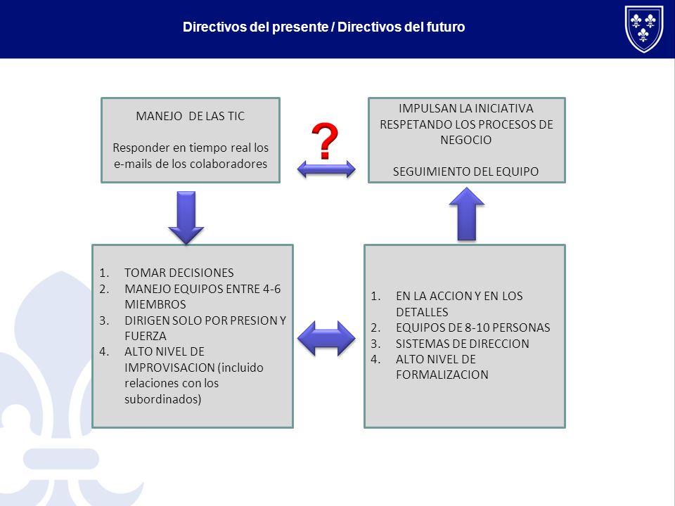 MANEJO DE LAS TIC Responder en tiempo real los e-mails de los colaboradores 1.EN LA ACCION Y EN LOS DETALLES 2.EQUIPOS DE 8-10 PERSONAS 3.SISTEMAS DE DIRECCION 4.ALTO NIVEL DE FORMALIZACION 1.TOMAR DECISIONES 2.MANEJO EQUIPOS ENTRE 4-6 MIEMBROS 3.DIRIGEN SOLO POR PRESION Y FUERZA 4.ALTO NIVEL DE IMPROVISACION (incluido relaciones con los subordinados) IMPULSAN LA INICIATIVA RESPETANDO LOS PROCESOS DE NEGOCIO SEGUIMIENTO DEL EQUIPO Directivos del presente / Directivos del futuro