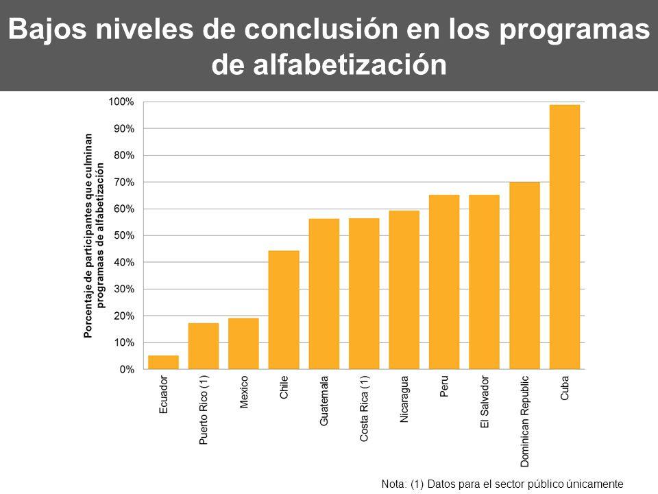 Bajos niveles de conclusión en los programas de alfabetización Nota: (1) Datos para el sector público únicamente