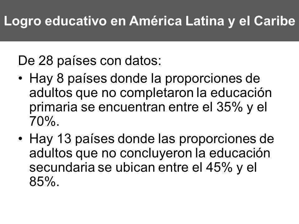 Logro educativo en América Latina y el Caribe De 28 países con datos: Hay 8 países donde la proporciones de adultos que no completaron la educación pr