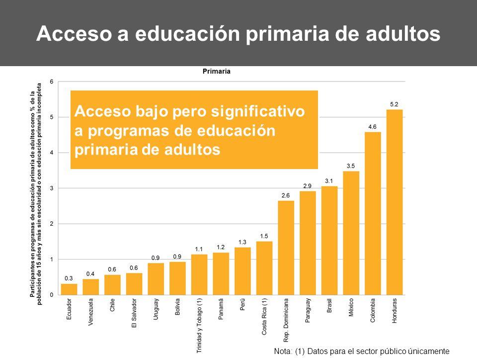 Acceso a educación primaria de adultos Acceso bajo pero significativo a programas de educación primaria de adultos Nota: (1) Datos para el sector públ