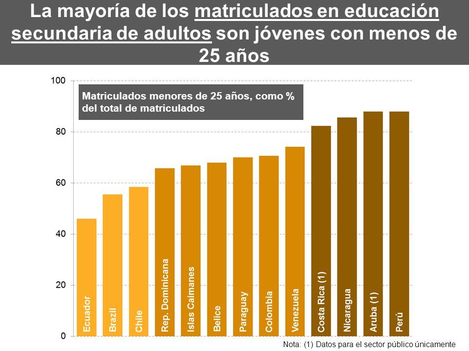 La mayoría de los matriculados en educación secundaria de adultos son jóvenes con menos de 25 años Matriculados menores de 25 años, como % del total d