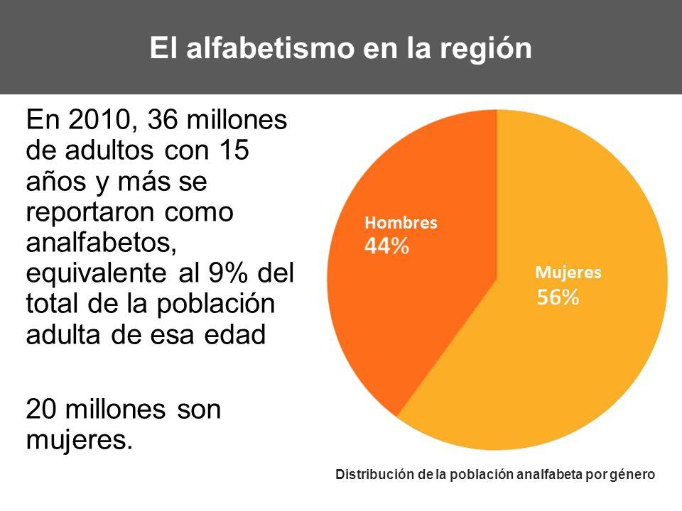 El alfabetismo en la región En 2010, 36 millones de adultos con 15 años y más se reportaron como analfabetos, equivalente al 9% del total de la poblac