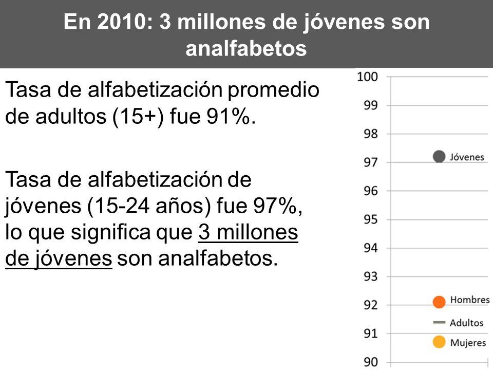 En 2010: 3 millones de jóvenes son analfabetos Tasa de alfabetización promedio de adultos (15+) fue 91%. Tasa de alfabetización de jóvenes (15-24 años